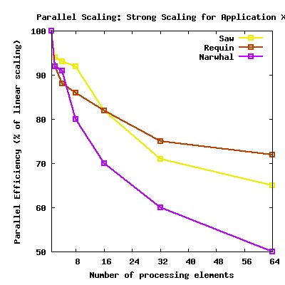 Measuring Parallel Scaling Performance Documentation